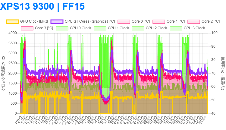 FF XV ベンチ on XPS 13 9300
