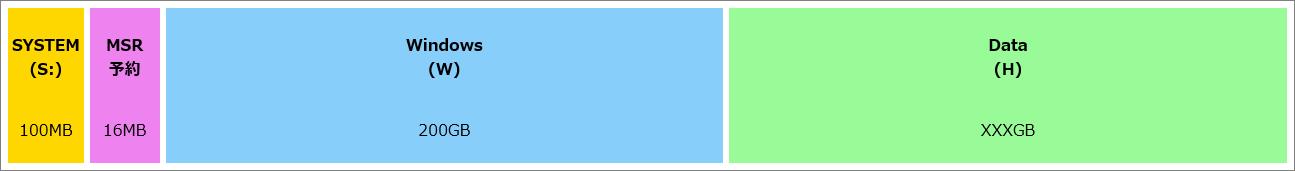 DISKPART: 物理ディスク0 のパーティション(回復パーティションなし)