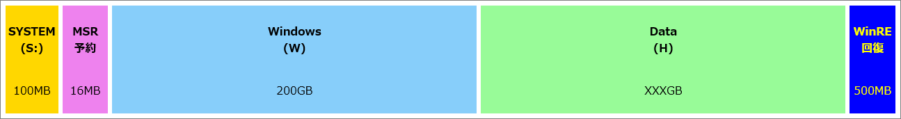 DISKPART: 物理ディスク0 のパーティション(回復パーティションあり)